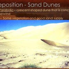 Types Of Sand Dunes Diagram 2008 Ford F 250 Fuse Box Deserts & Wind Arid Landscapes. - Ppt Download