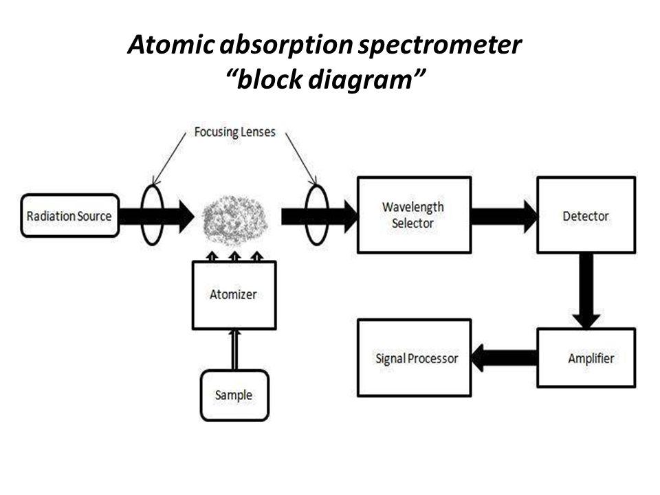 Wastewater Treatment Plant Schematic Diagram