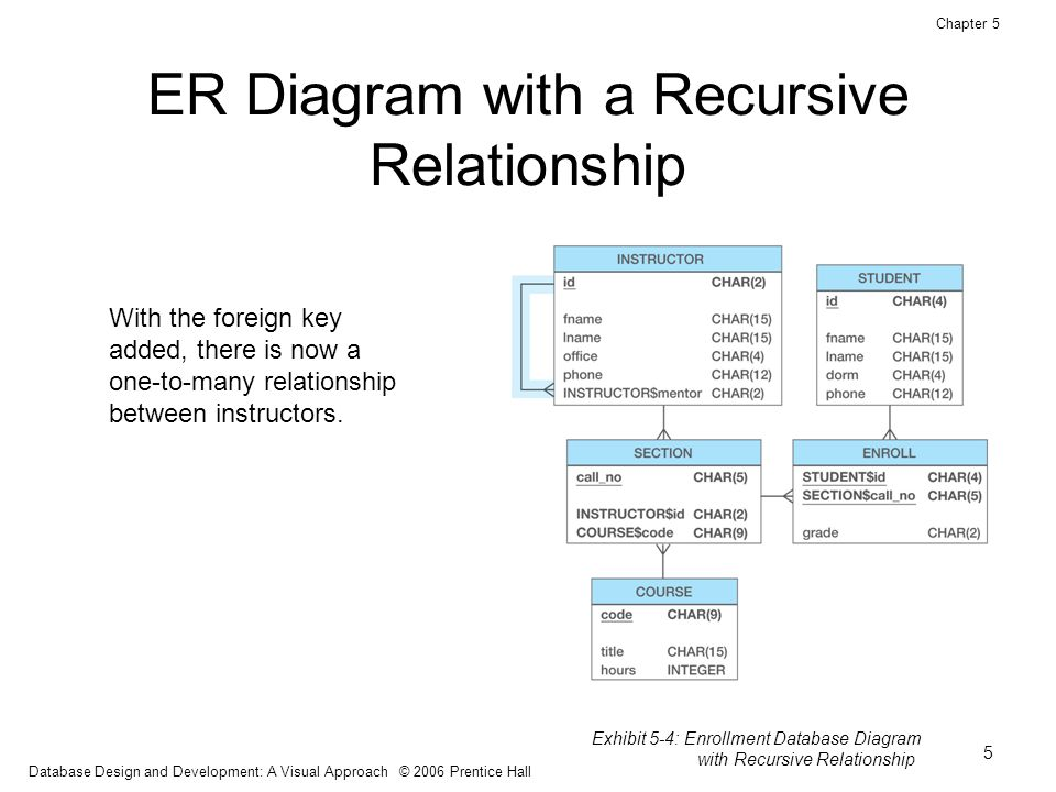one to many relationship er diagram kenmore dryer model 110 database design and development: a visual approach - ppt download