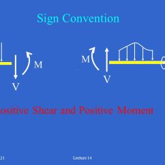 Draw The Shear And Bending Moment Diagrams For Beam Cytokinesis Venn Diagram Me 221 Statics Lecture #14 Sections 7.1 – Ppt Download
