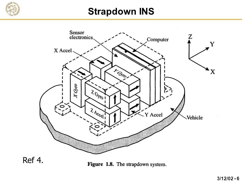 Fundamentals of Strapdown Inertial and GPS-Aided
