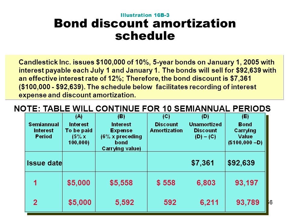 amortization schedule by year