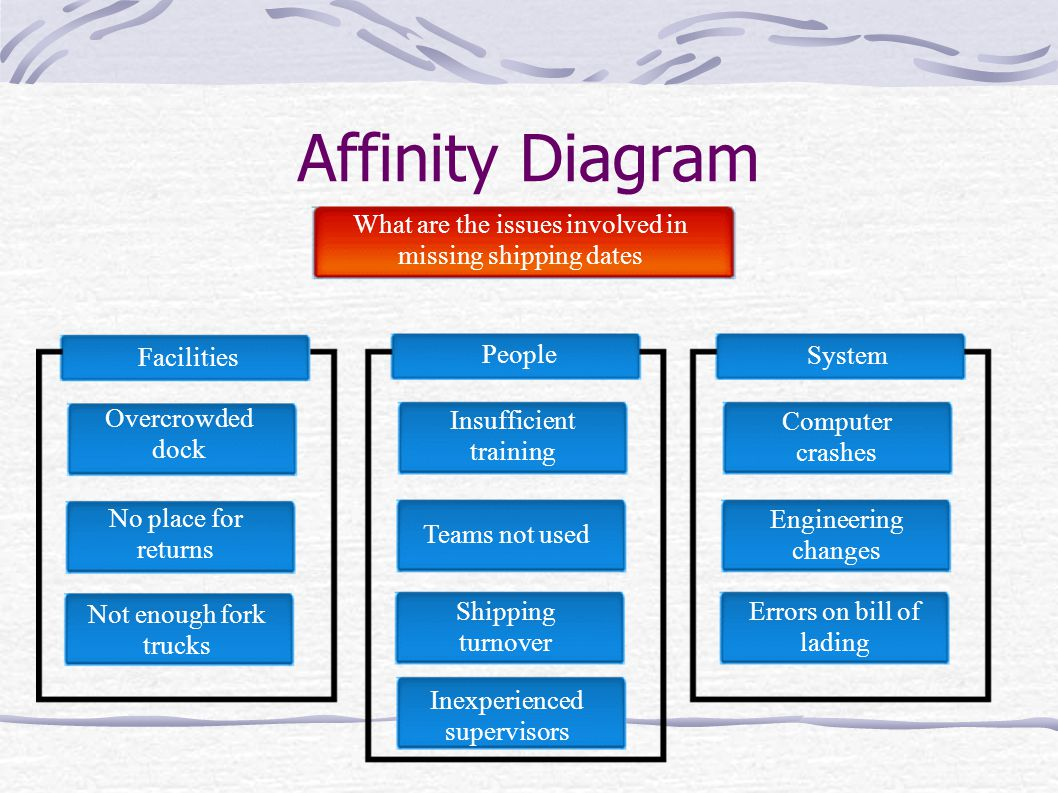 what is an affinity diagram wiring for ac condenser fan motor engineering map