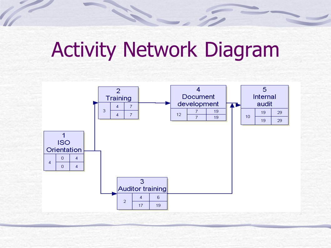 activity on arrow diagram example draw a block of computer system management tools chapter ppt video online download