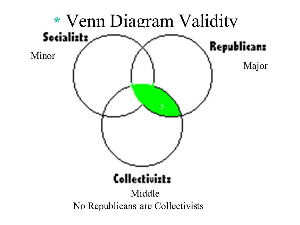 Categorical Syllogism Venn Diagram Template Explore Schematic