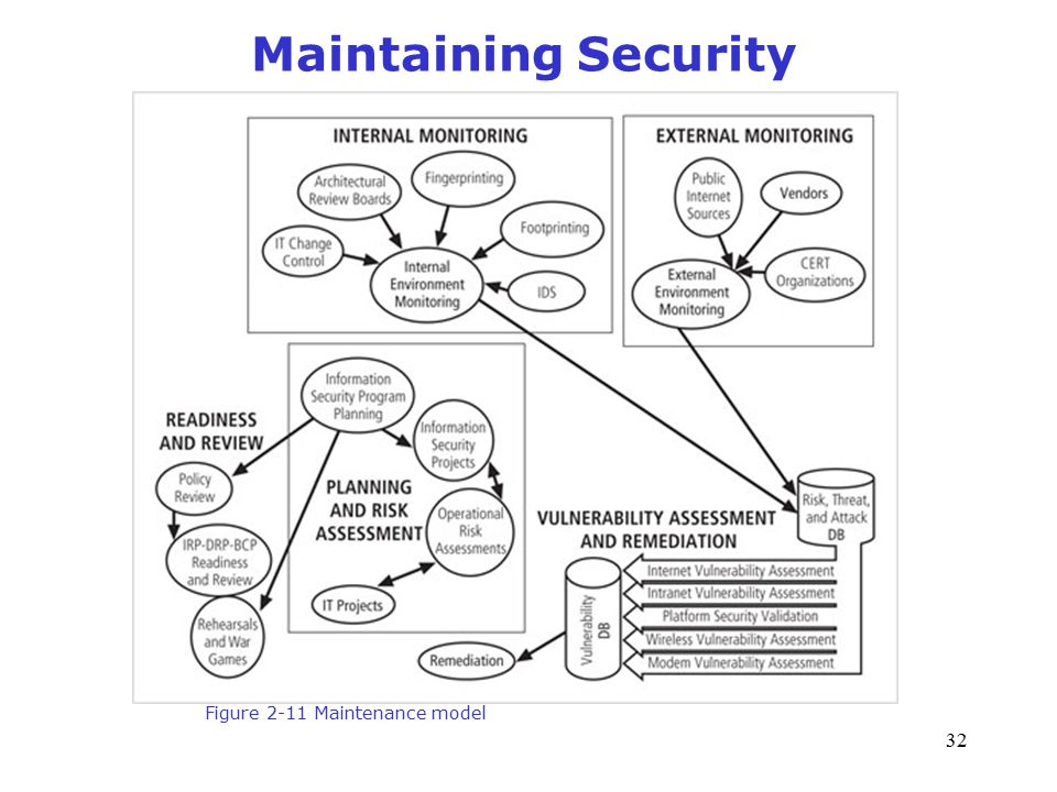 CSE 4482: Computer Security Management: Assessment and