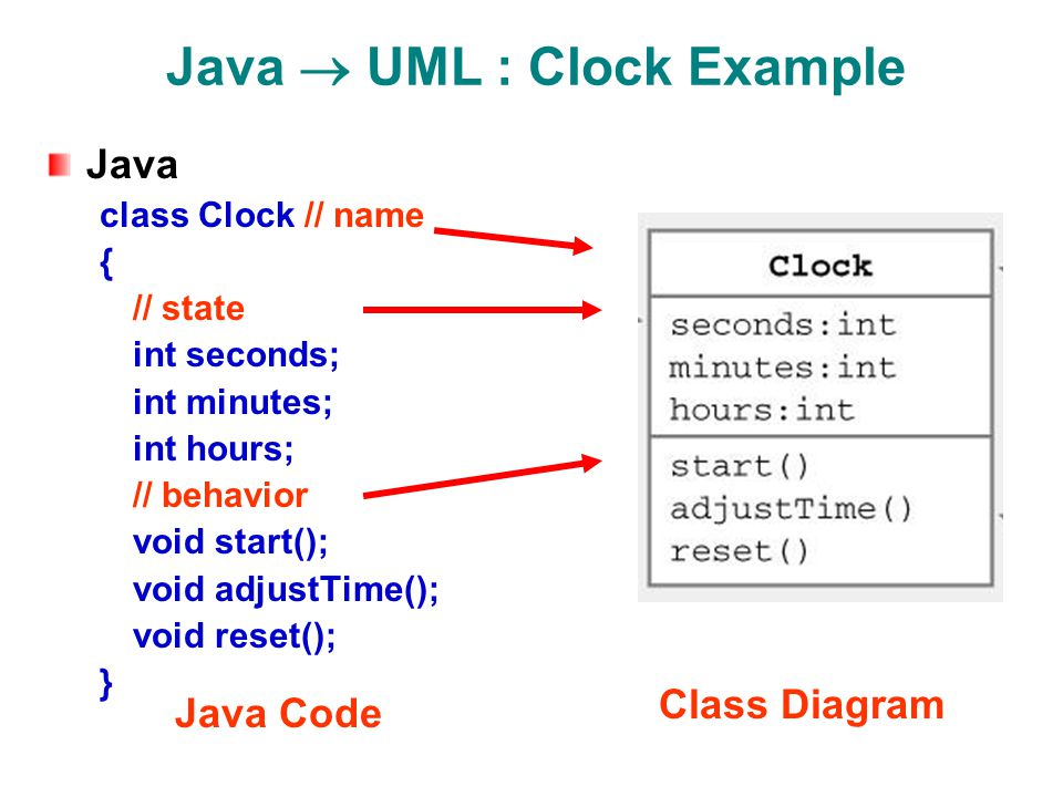 create class diagram from java code weg motor thermistor wiring unified modeling language (uml) - ppt video online download