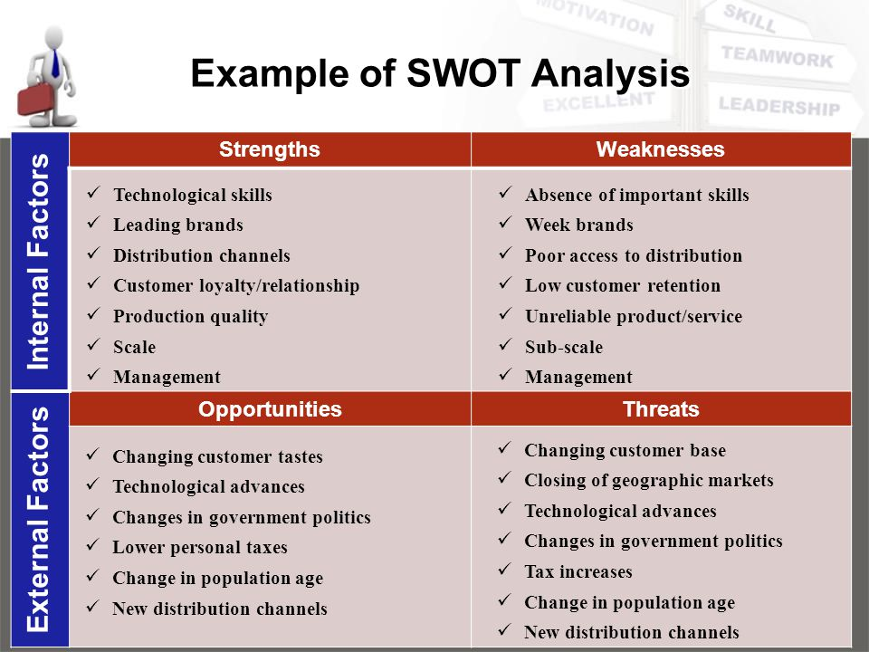Using A SWOT Analysis To Improve Customer Service