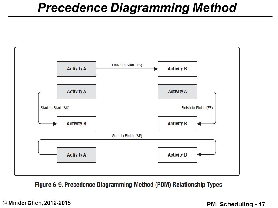 precedence diagram method project management poe cat5 wiring chief delphi power over ethernet for 2017 time - ppt download