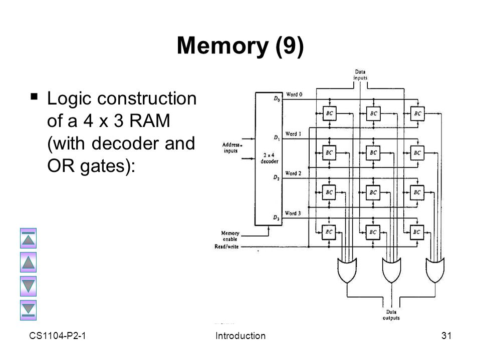 logic diagram of ram