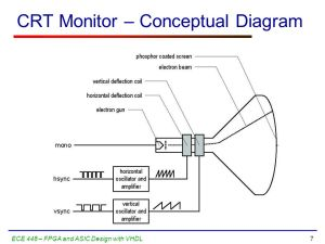 ECE 448 Lecture 7 VGA Display Part 1  ppt video online
