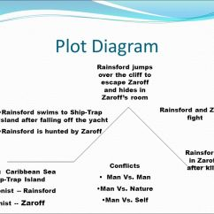 The Lottery By Shirley Jackson Plot Diagram Wiring Diagrams For Chevy Trucks Line Of Most Dangerous Game Hbo India Movie Add Story Details To Conflict Graphic Organizer