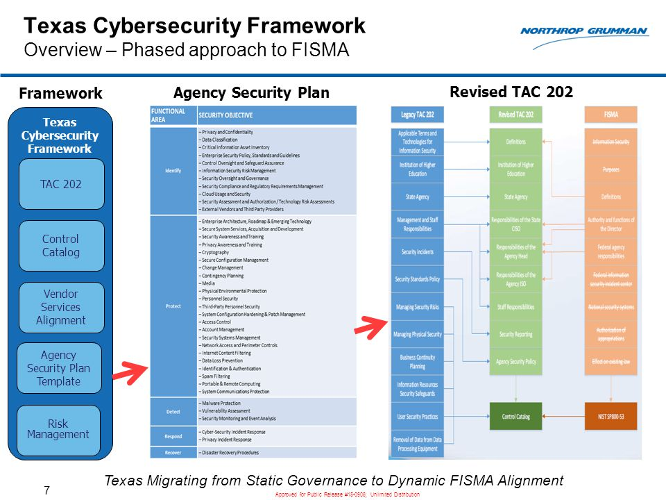 Cyber Policy Template