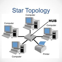 Advantages And Disadvantages Of Star Topology Diagram 3 Way Switch Wiring With 2 Lights Network Topology. - Ppt Video Online Download