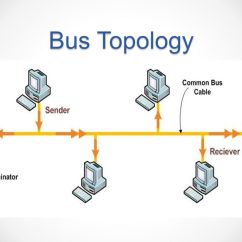 Star Bus Network Topology Diagram E30 Wiring Topology. - Ppt Video Online Download
