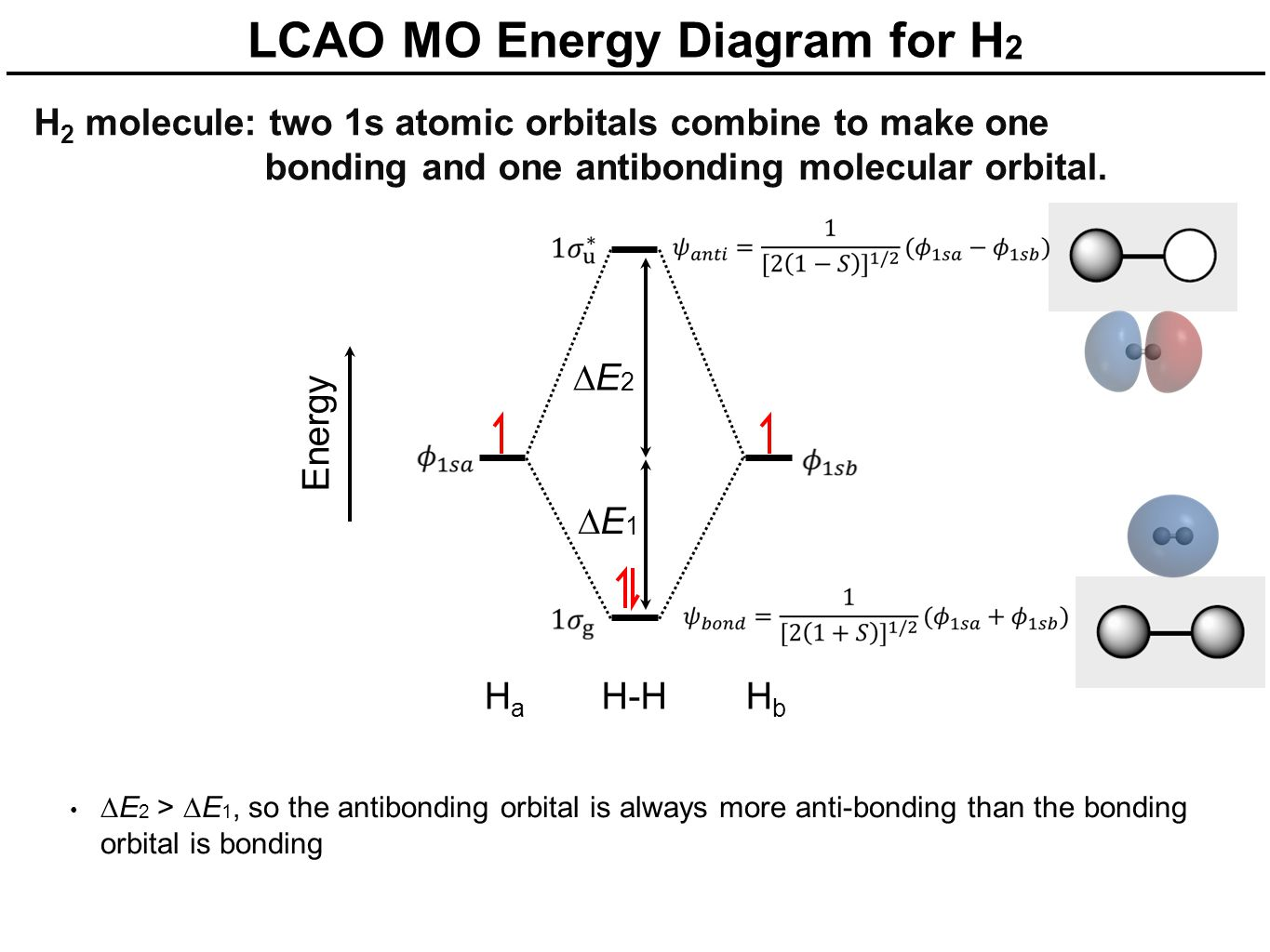 molecular orbital diagram for h2 structure of bean seed with simple mo theory chapter 5 wednesday october 15 ppt download