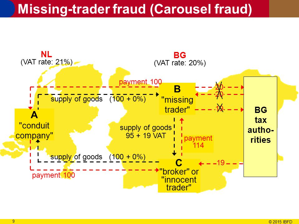 VAT Fraud in the European Union  ppt video online download