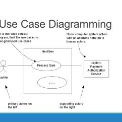 How To Design Uml Diagrams Wiring A Doorbell Diagram Object-oriented Analysis And - Ppt Video Online Download