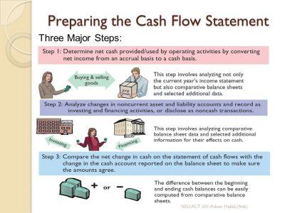 Chapter 17: Cash Flow Statement - ppt video online download