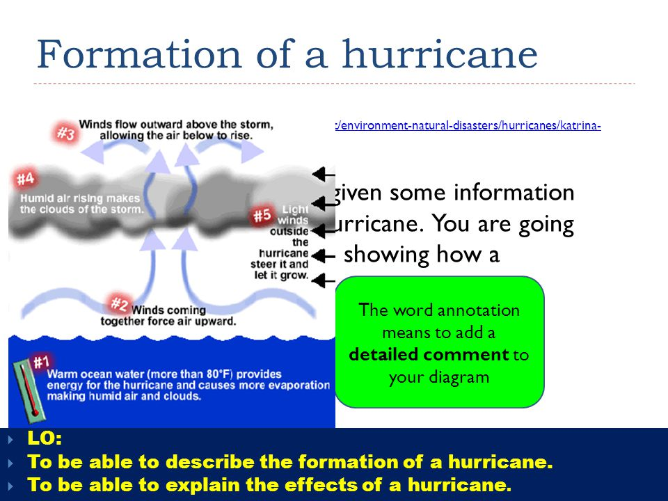 hurricane formation diagram central heating controls wiring diagrams starter: what is today's lesson about? can you guess from these words? - ppt video online download
