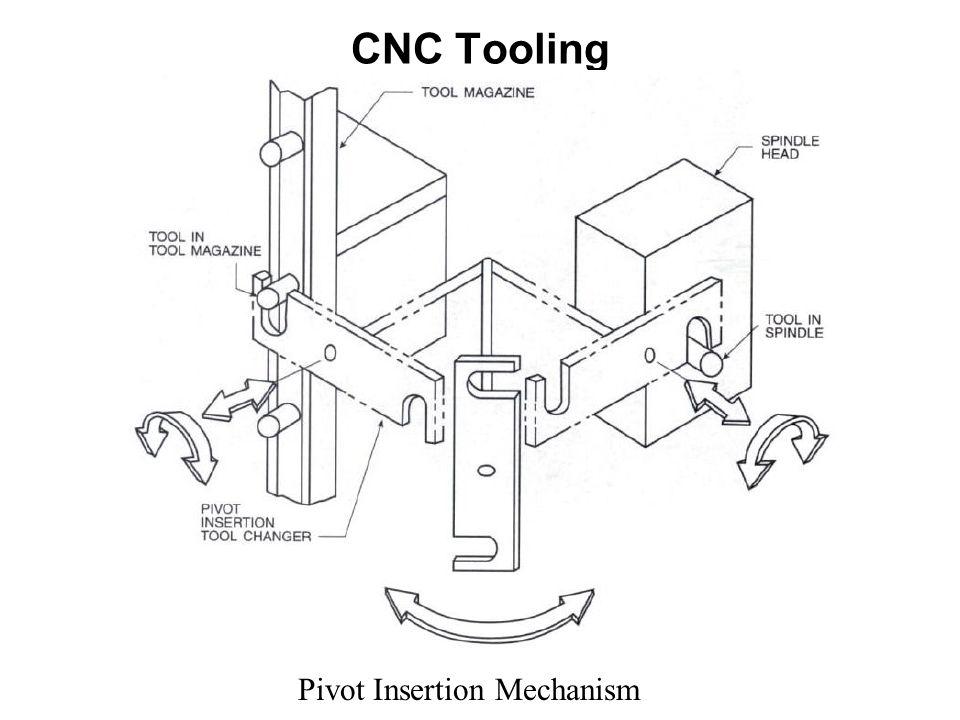 CNC Tooling. CNC Tooling CNC Tooling Manual Tool Change