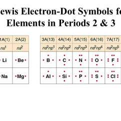 Electron Dot Diagram Boron Wiring Draw Figure 8.12: A Periodic Table Illustrating The Building-up Order. - Ppt Video Online Download