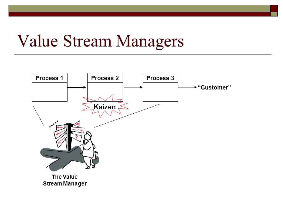 Management is Essential  ppt video online download