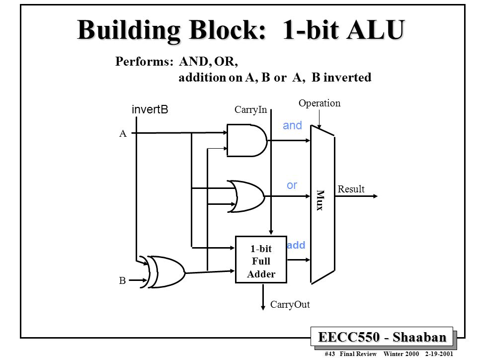 CPU Organization Datapath Design: Control Unit Design