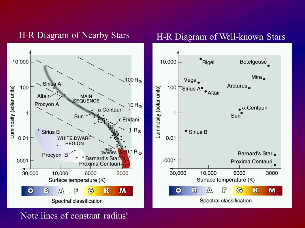 Question 1 Stellar Parallax Is Used To Measure The A Sizes Of Stars
