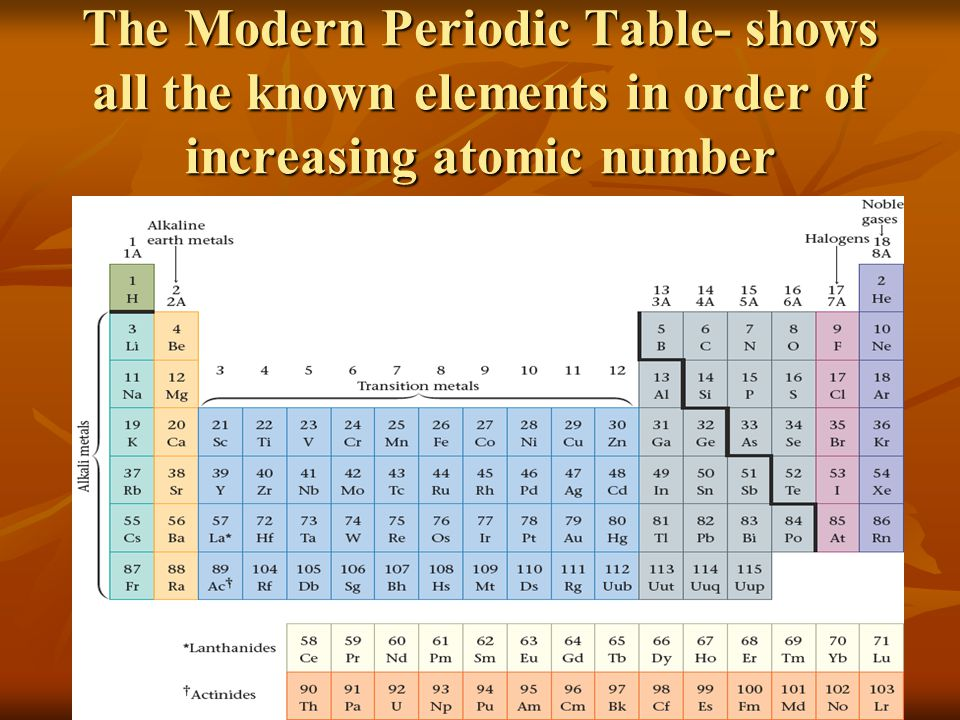 Organized By Atomic Mass Periodic Table