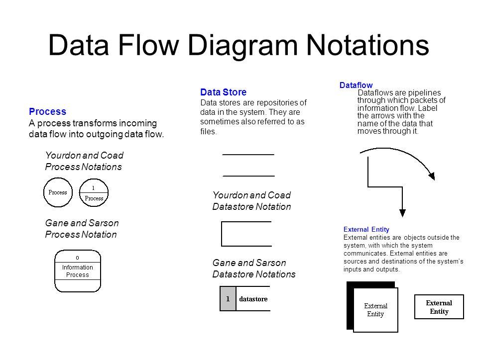process flow diagram levels