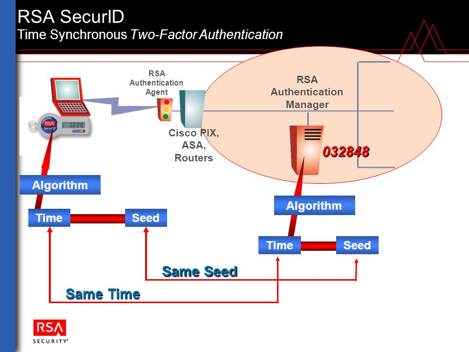 network diagram vpn tunnel farmall h wiring conversion rsa securid november 10, ppt download