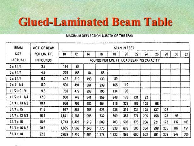 Microlam Span Table