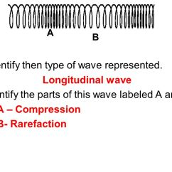 Electromagnetic Spectrum Diagram Labeled Lennox Gcs16 953 Wiring Topic: Waves Aim: Describe The - Ppt Download