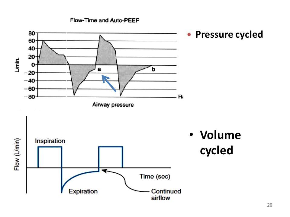 Mechanical Ventilation Indications Respiratory Failure