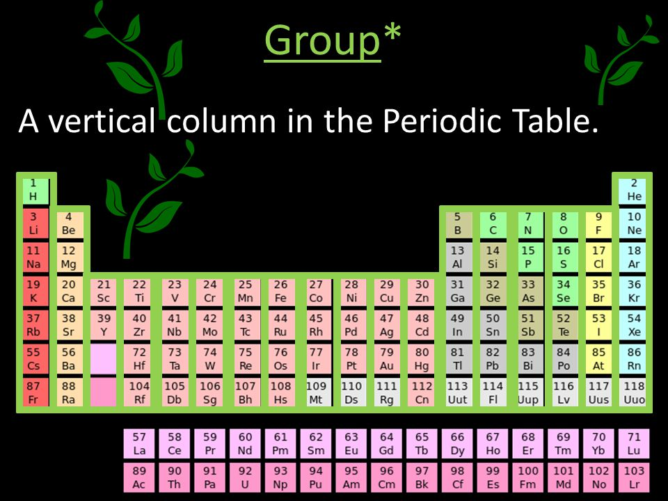 The row in periodic table vertical urtaz Images