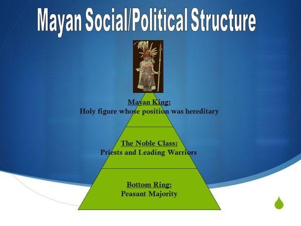 Mayan Civilization ppt video online download