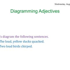 Diagramming Sentences With Conjunctions Gm Steering Column Wiring Diagram Parts Of Speech August 25 29 Ppt Download