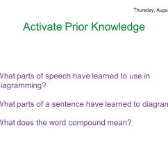 How To Diagram A Complex Sentence Golf Cart Battery Wiring Parts Of Speech August 25 29 Ppt Download