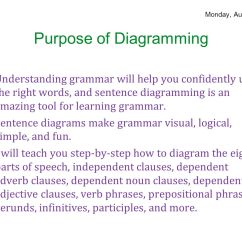 Diagramming Sentences With Conjunctions Plumbing Rough In Dimensions Diagram Parts Of Speech August 25 29 Ppt Download