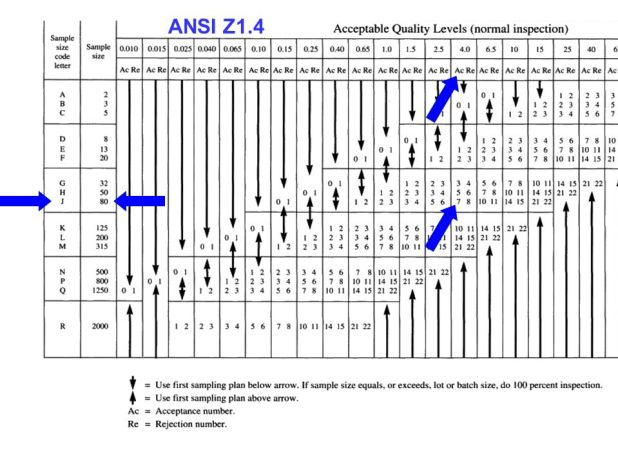 Ansi Asq Z1 4 Sampling Table Ansi Z1 4 Sampling Table