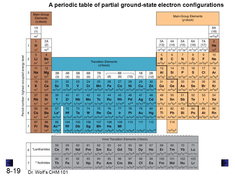 Partial Periodic Table With Electron Configuration