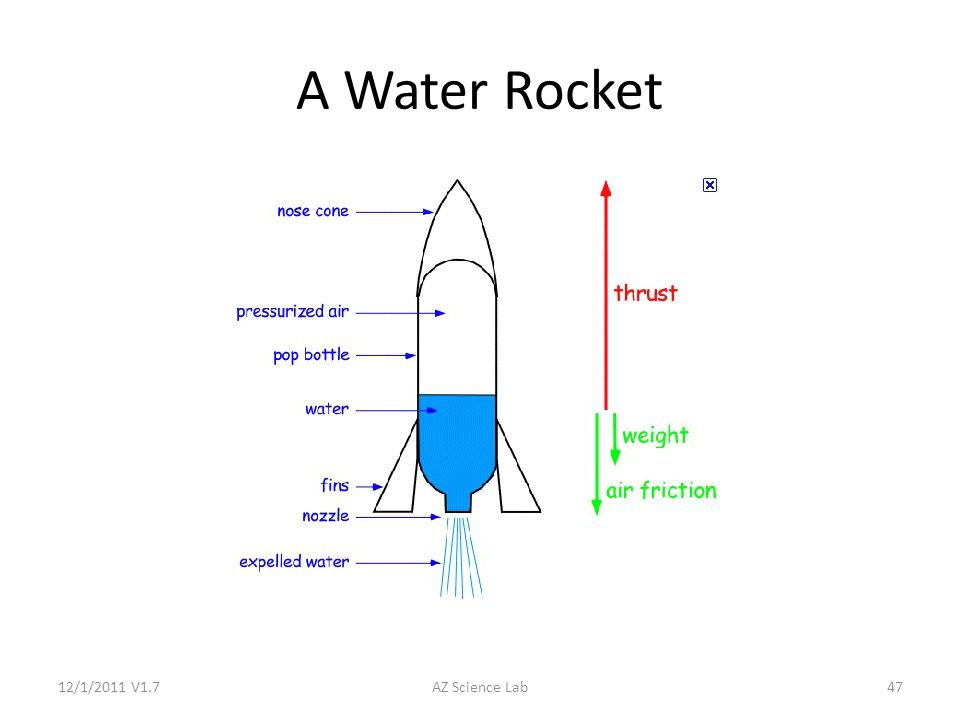 Rockets: Up, Up, and Away !!! A Study of Newton's Laws of