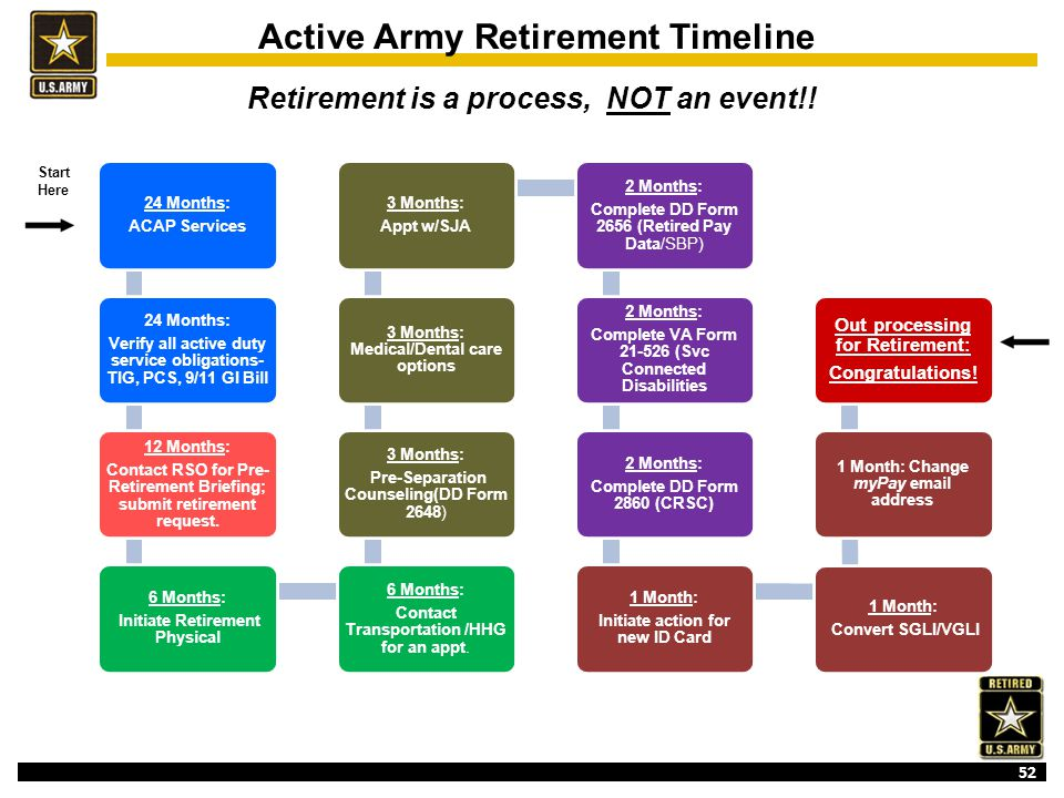 Department Of The Army Pre Retirement Briefing Ppt Download