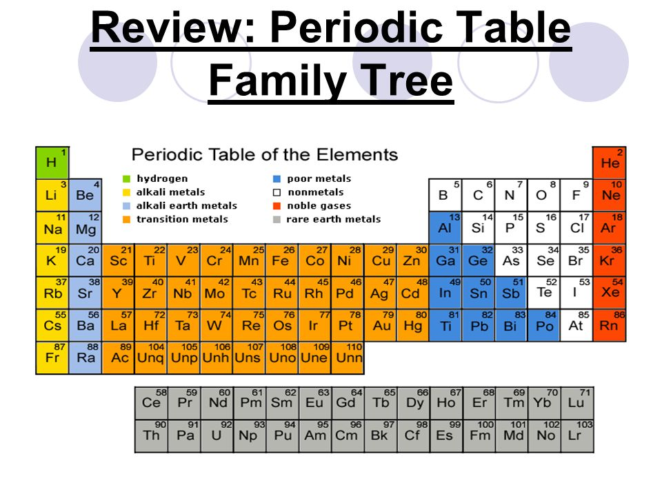 What Are Families Periodic Table – Periodic Table Families Worksheet