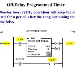 Time Delay Relay Circuit Diagram Electric Scooter Battery Wiring Programmable Logic Controllers - Ppt Video Online Download