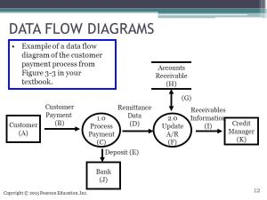 Systems Documentation Techniques  ppt video online download