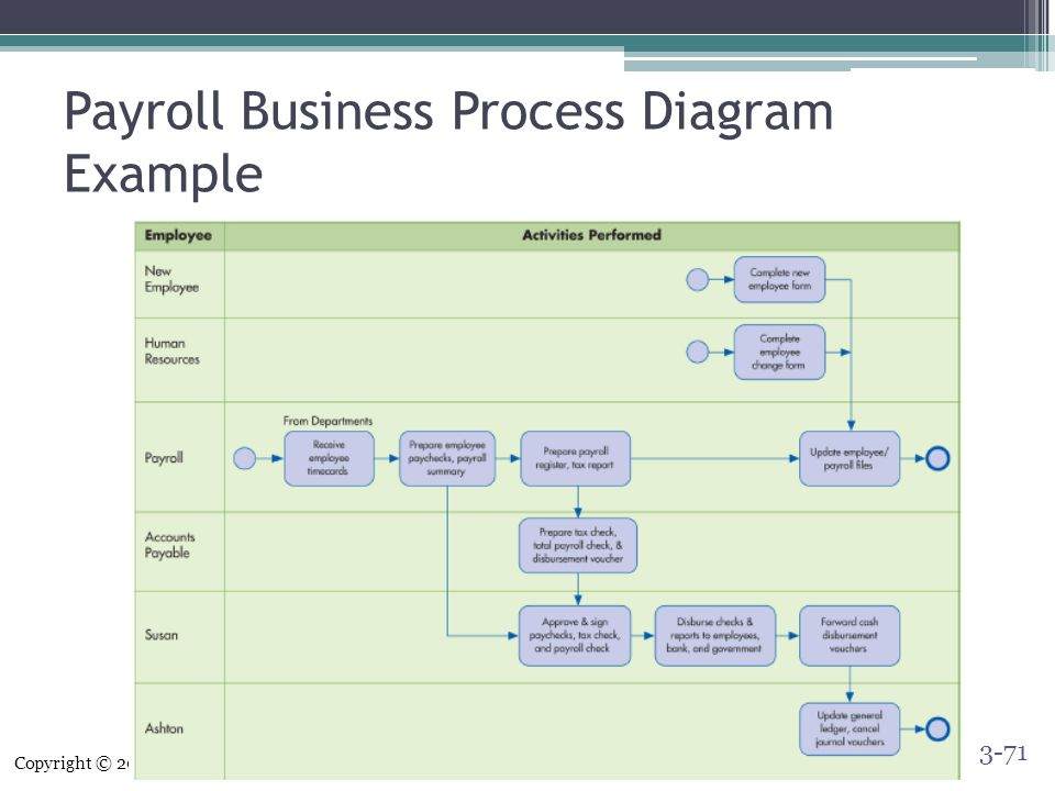 business process flow diagram symbols 7 pin trailer plug wiring flat systems documentation techniques - ppt video online download