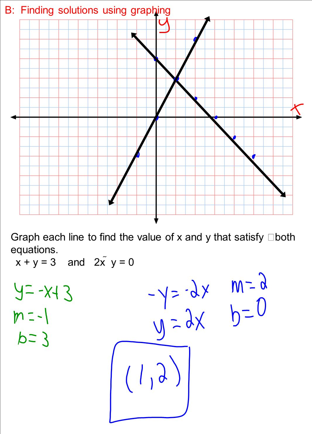 Solving System Of Equations Using Graphing