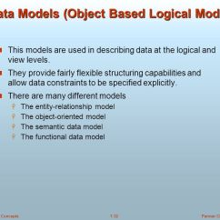 Data Models In Dbms With Diagram 24v Battery Wiring Introduction To Database Systems - Ppt Download